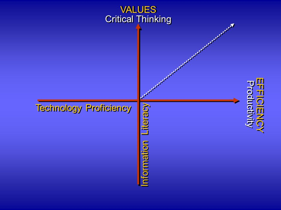 Technology Proficiency Information Literacy VALUES Critical Thinking EFFICIENCY Productivity