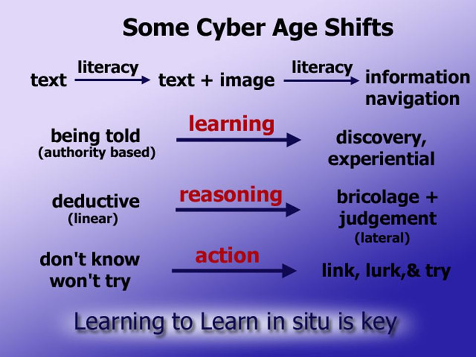 Cyber Age Shifts Being Told (Authority Based) Deductive (LINEAR) Dont Know Wont Try
