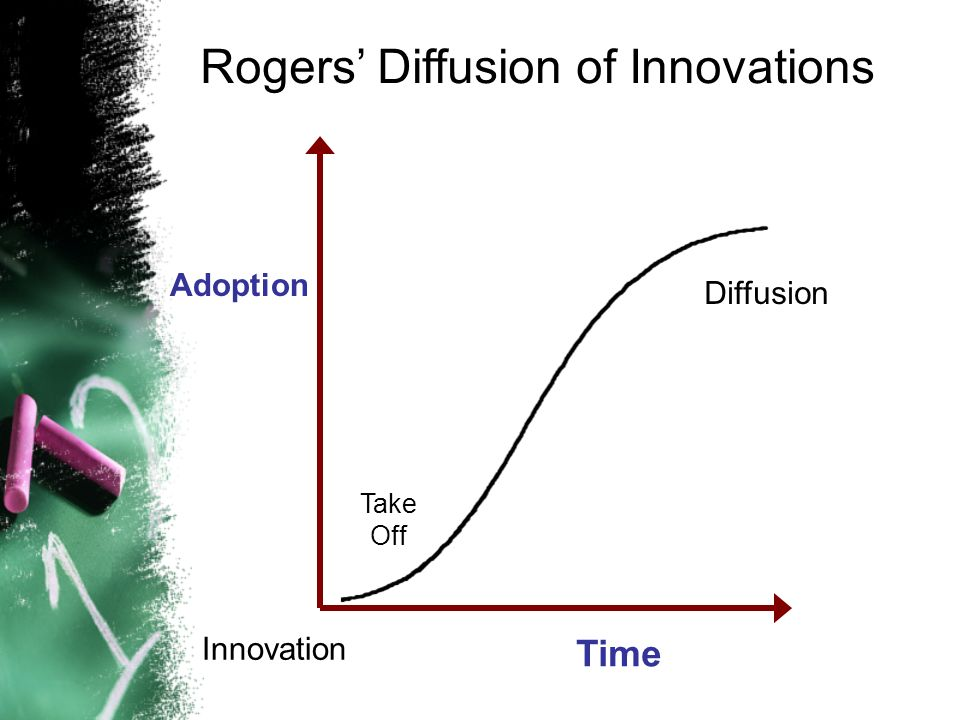 Innovation Adoption Time Diffusion Take Off Rogers Diffusion of Innovations