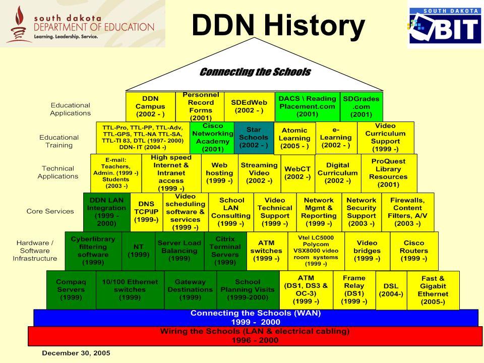 2 DDN History