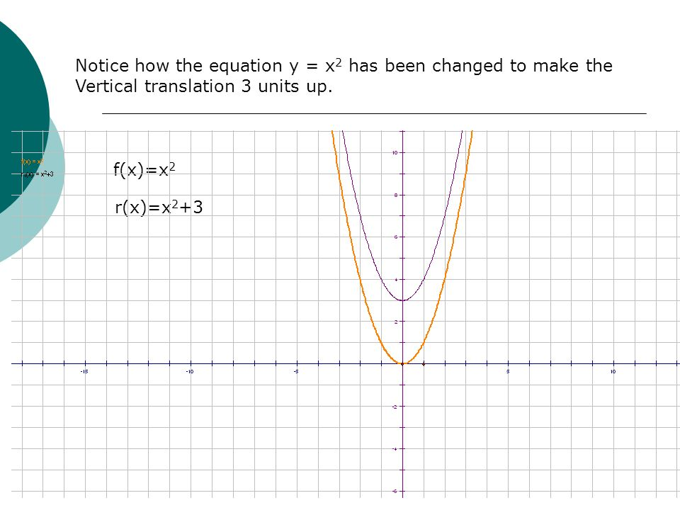 Notice how the equation y = x 2 has been changed to make the Vertical translation 3 units up. f(x)=x 2 r(x)=x 2 +3
