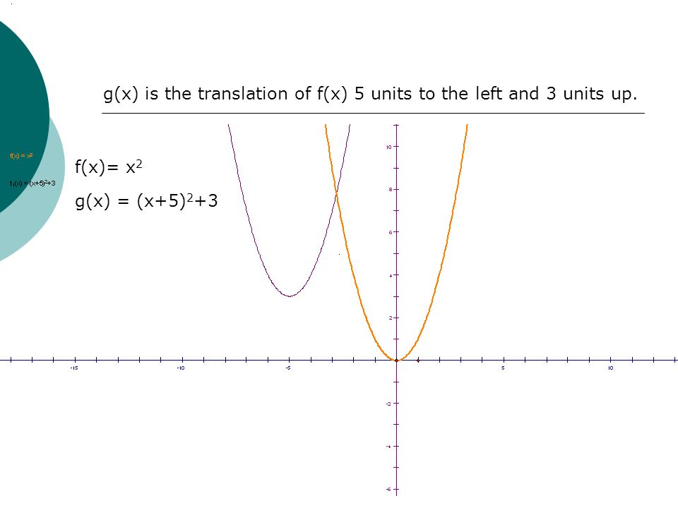 g(x) is the translation of f(x) 5 units to the left and 3 units up. f(x)= x 2 g(x) = (x+5) 2 +3