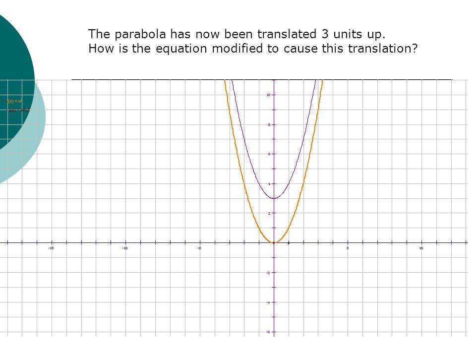 Notice how the equation y = x 2 has been changed to make the Vertical translation 3 units up.
