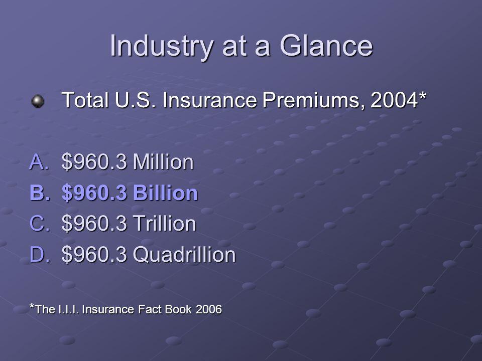 Industry at a Glance Total World Insurance Premiums, 2004* A.$3.2 Million B.$3.2 Billion C.$3.2 Trillion D.$3.2 Quadrillion * The I.I.I.