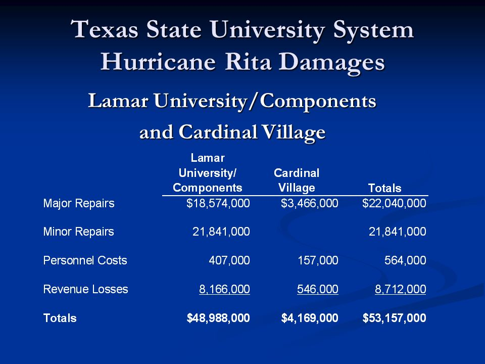 Texas State University System Hurricane Rita Damages Lamar University/Components Education & General and Auxiliary Facilities State Auditor Review
