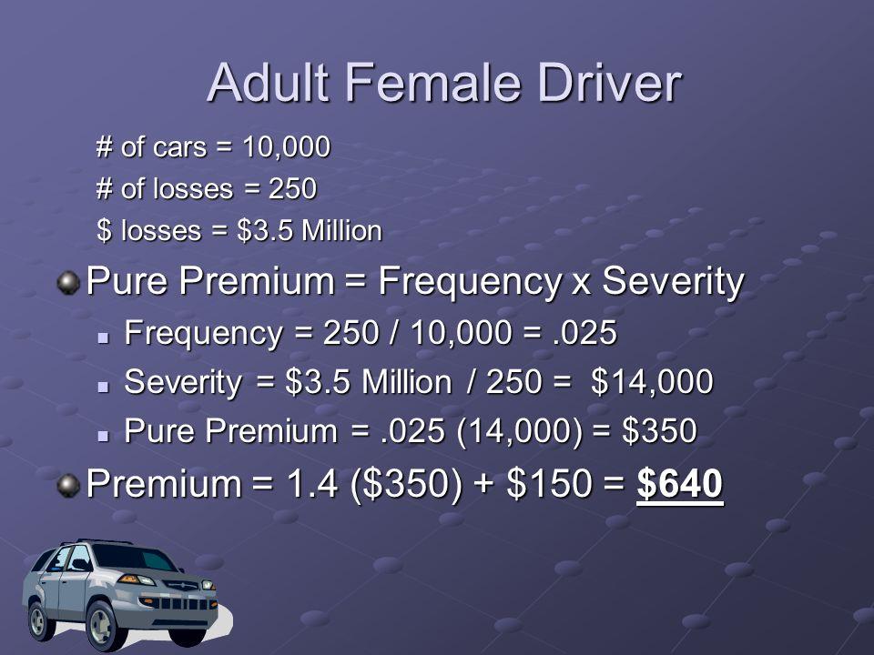 Guaranteed Cost Insurance Examples A = 1.4 B = $150 Premium = 1.4 x (Pure Premium) + $150
