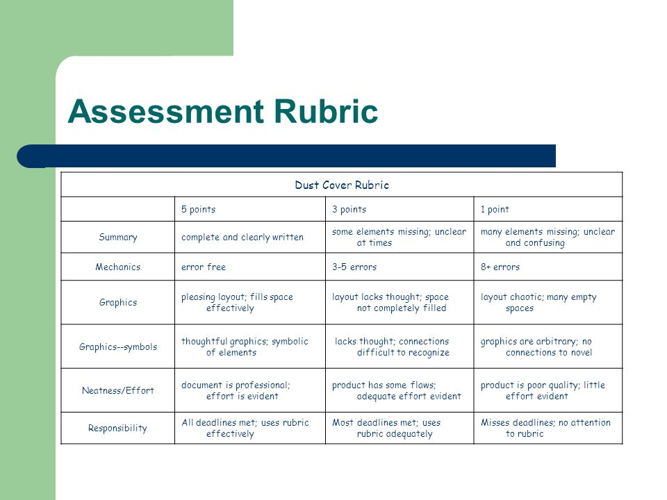 Assessment Rubric Dust Cover Rubric 5 points3 points1 point Summarycomplete and clearly written some elements missing; unclear at times many elements missing; unclear and confusing Mechanicserror free3-5 errors8+ errors Graphics pleasing layout; fills space effectively layout lacks thought; space not completely filled layout chaotic; many empty spaces Graphics--symbols thoughtful graphics; symbolic of elements lacks thought; connections difficult to recognize graphics are arbitrary; no connections to novel Neatness/Effort document is professional; effort is evident product has some flaws; adequate effort evident product is poor quality; little effort evident Responsibility All deadlines met; uses rubric effectively Most deadlines met; uses rubric adequately Misses deadlines; no attention to rubric
