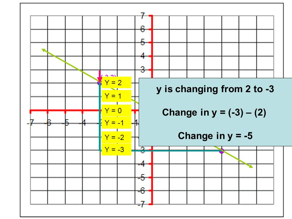 (-3,2) (4,-3) x is changing from -3 to 4 Change in x = (4) – (-3) Change in x = 7 x = -3x = -2x = -1x = 0x = 1x = 2x = 3x = 4