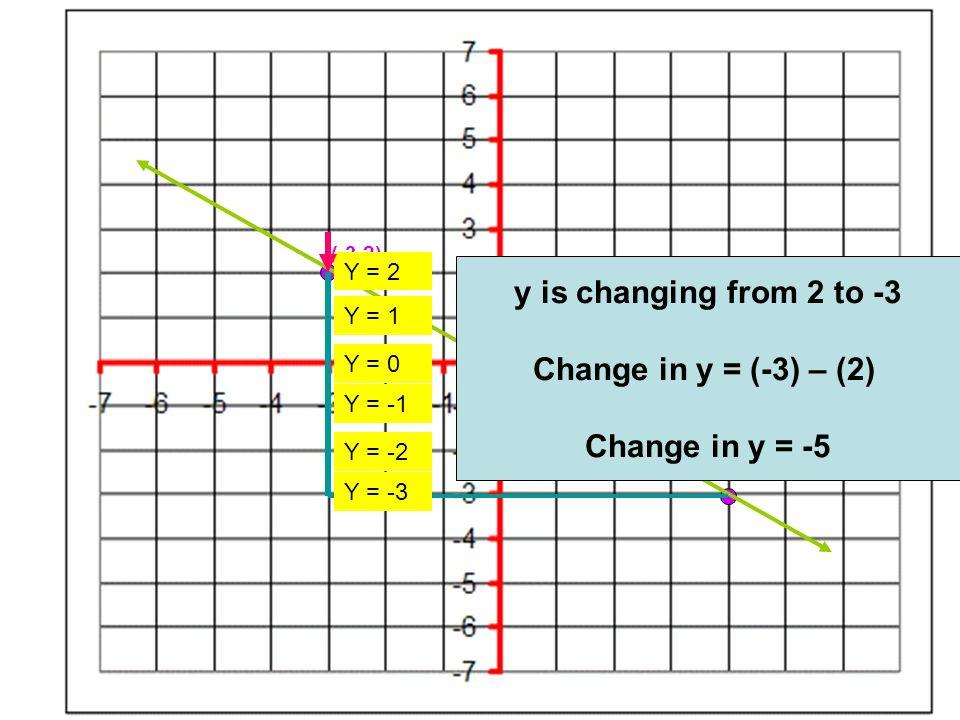 (-3,2) (4,-3) y is changing from 2 to -3 Change in y = (-3) – (2) Change in y = -5 Y = 2 Y = 1 Y = 0 Y = -1 Y = -2 Y = -3
