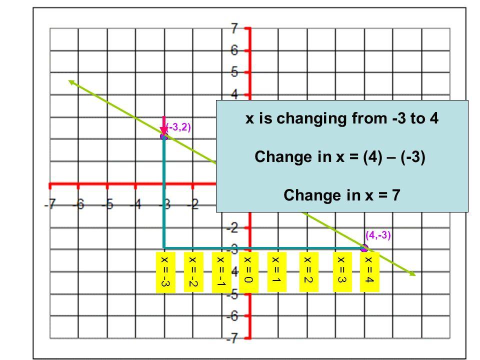 (-3,2) (4,-3) Change in y = -5 Change in x = 7
