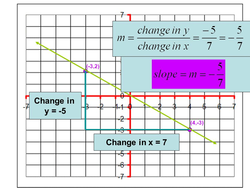 (-3,2) (4,-3) Change in y = -5 Change in x = 7 Slope-intercept form of a line.