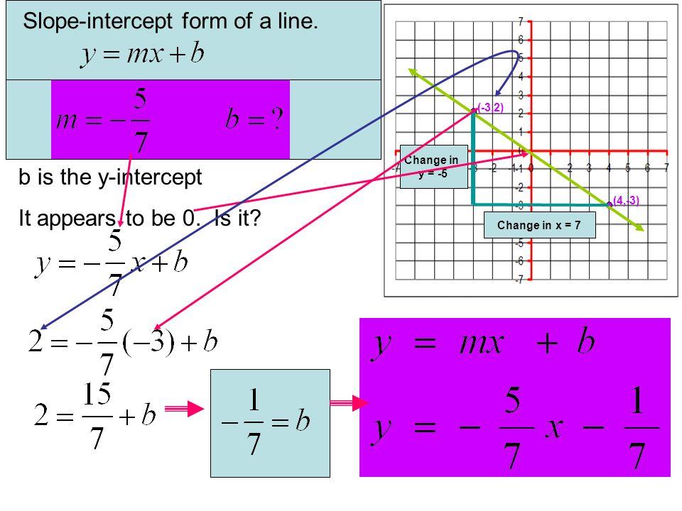 (-3,2) (4,-3) Change in y = -5 Change in x = 7 Slope-intercept form of a line. b is the y-intercept It appears to be 0. Is it?