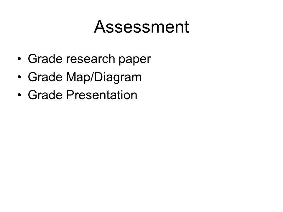 Assessment Grade research paper Grade Map/Diagram Grade Presentation
