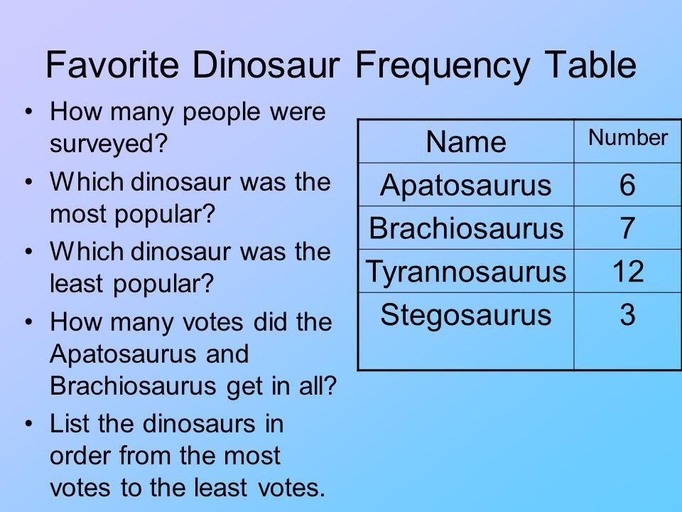 Favorite Dinosaur Tally Table NameTally ApatosaurusIIII I BrachiosaurusIIII II TyrannosaurusIIII IIII II StegosaurusIII