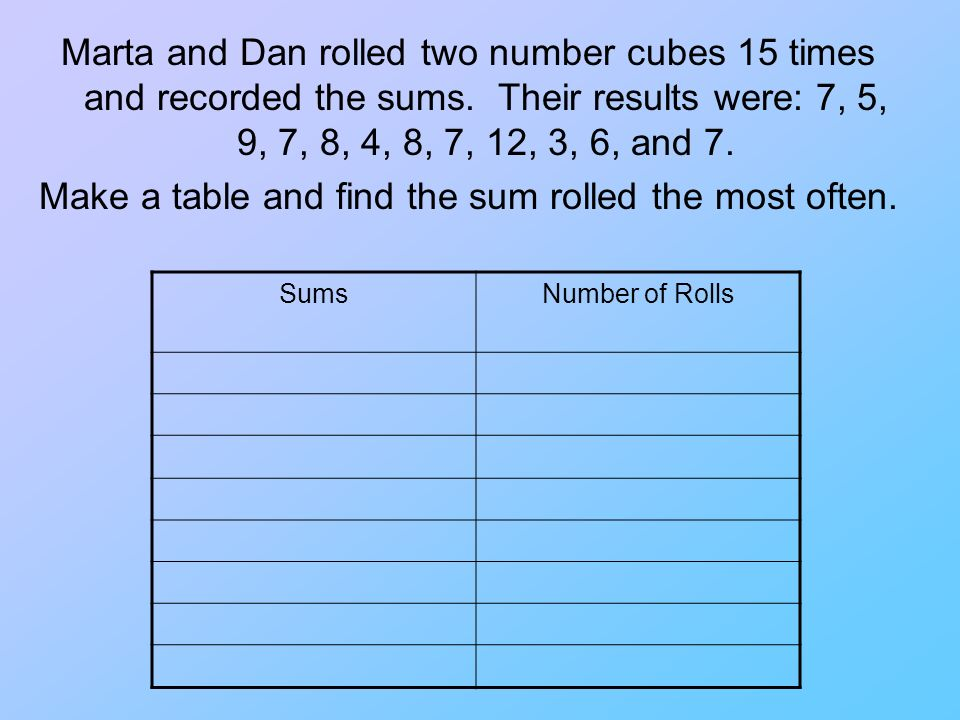 Marta and Dan rolled two number cubes 15 times and recorded the sums.