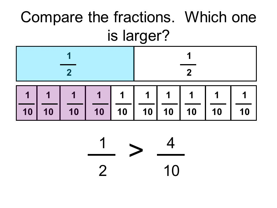 Compare the fractions. Which one is larger? 1212 1212 1 10 1 10 1 10 1 10 1 10 1 10 1 10 1 10 1 10 1 10 14 2 10 >