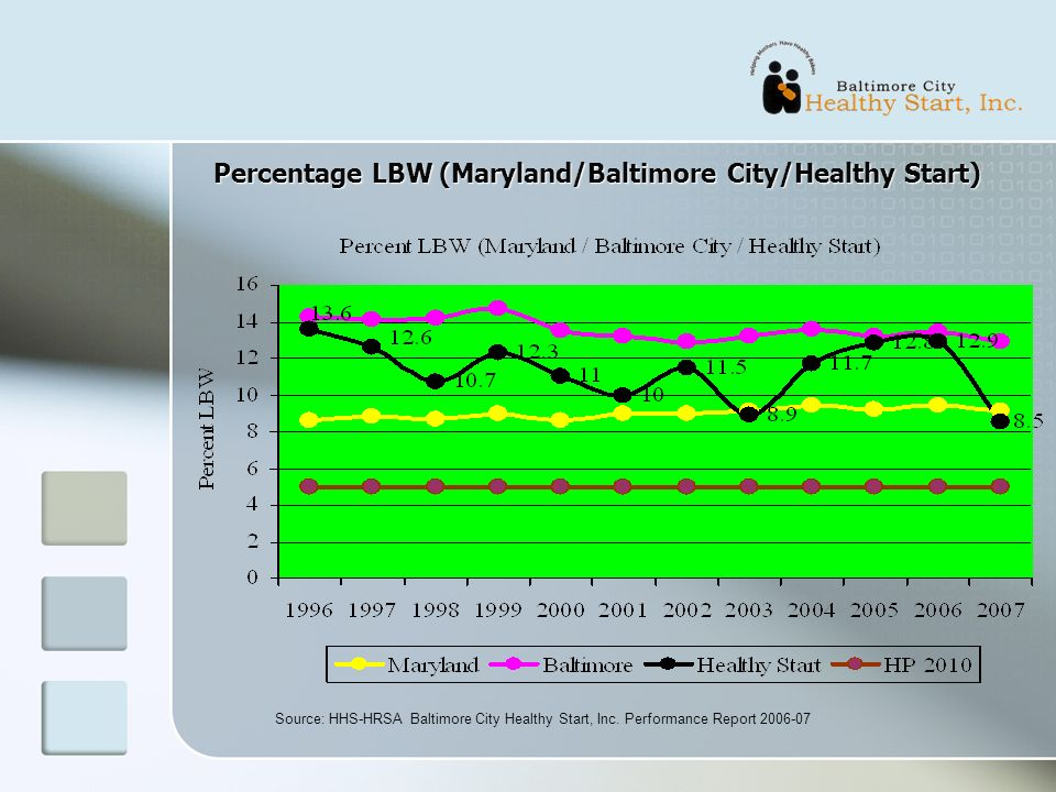 Percentage LBW (Maryland/Baltimore City/Healthy Start) Source: HHS-HRSA Baltimore City Healthy Start, Inc. Performance Report 2006-07