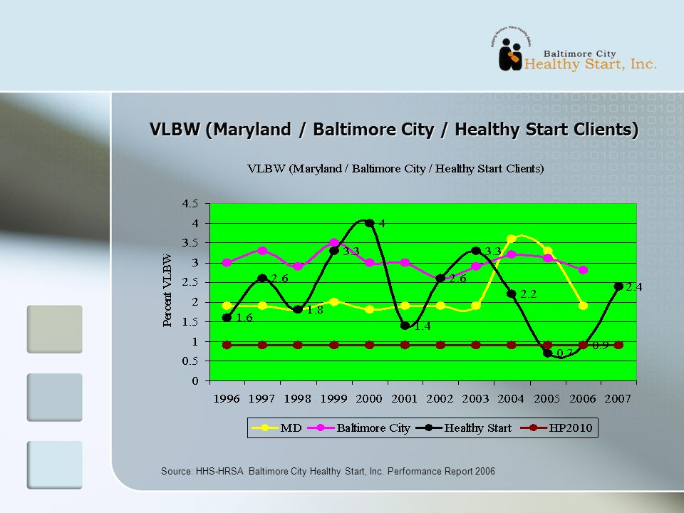 VLBW (Maryland / Baltimore City / Healthy Start Clients) Source: HHS-HRSA Baltimore City Healthy Start, Inc.