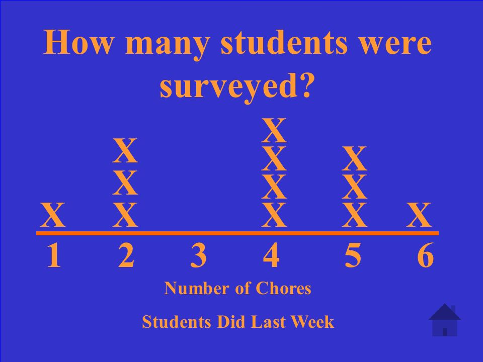 1 2 3 4 5 6 Number of Chores Students Did Last Week X X X XXX X X X X X X What is the range for this graph