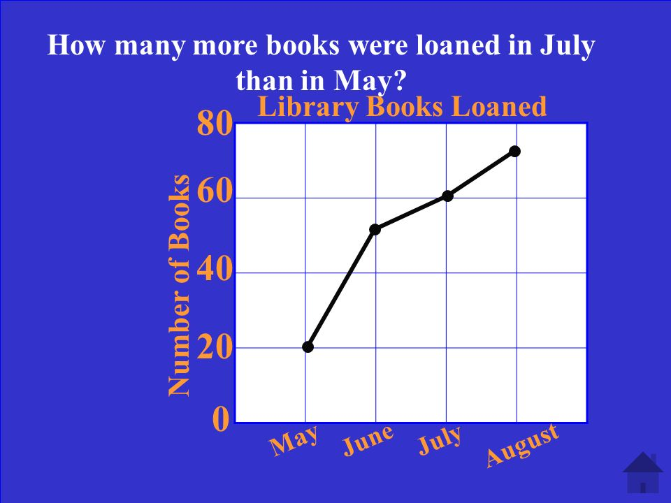 0 20 40 60 80 Library Books Loaned MayJuneJuly August What trend do you see in this graph.