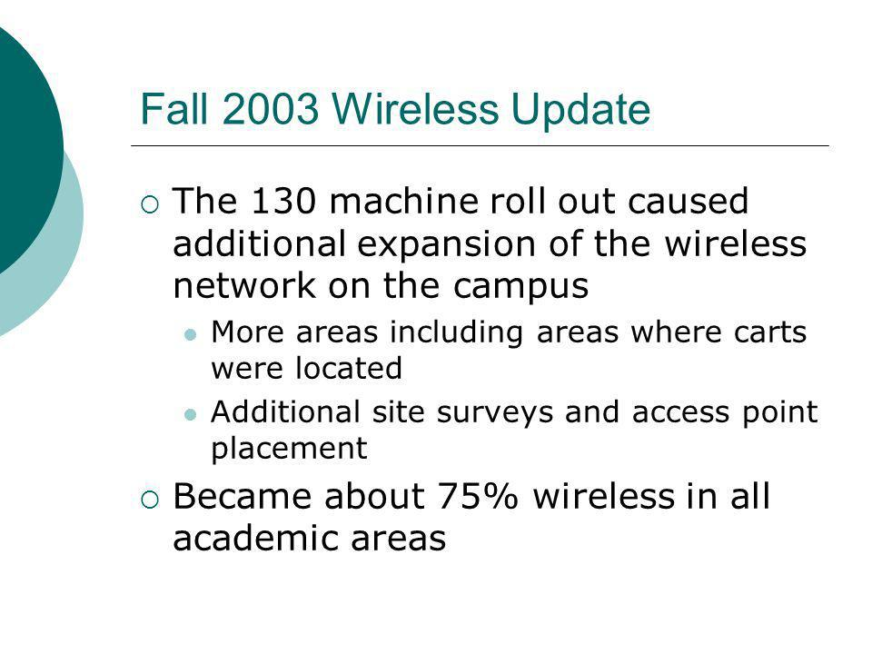 Fall 2003 Wireless Update The 130 machine roll out caused additional expansion of the wireless network on the campus More areas including areas where carts were located Additional site surveys and access point placement Became about 75% wireless in all academic areas