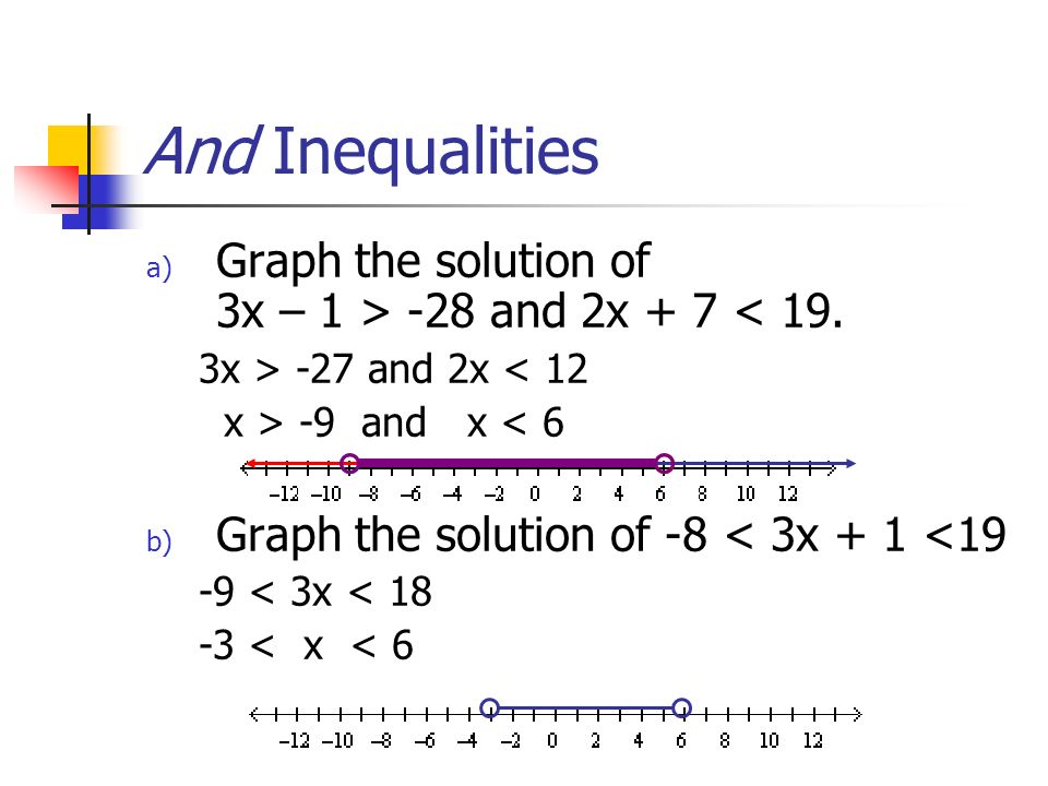 And Inequalities a) Graph the solution of 3x – 1 > -28 and 2x + 7 < 19. 3x > -27 and 2x < 12 x > -9 and x < 6 b) Graph the solution of -8 < 3x + 1 <19