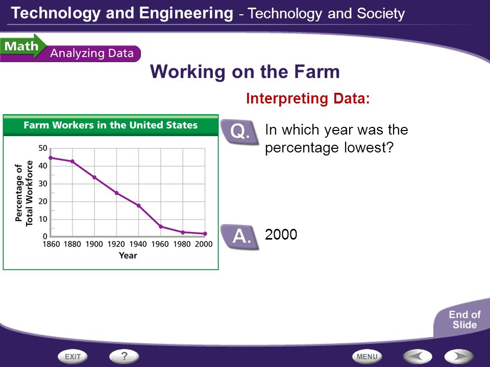 Technology and Engineering Working on the Farm 2000 Interpreting Data: In which year was the percentage lowest? - Technology and Society