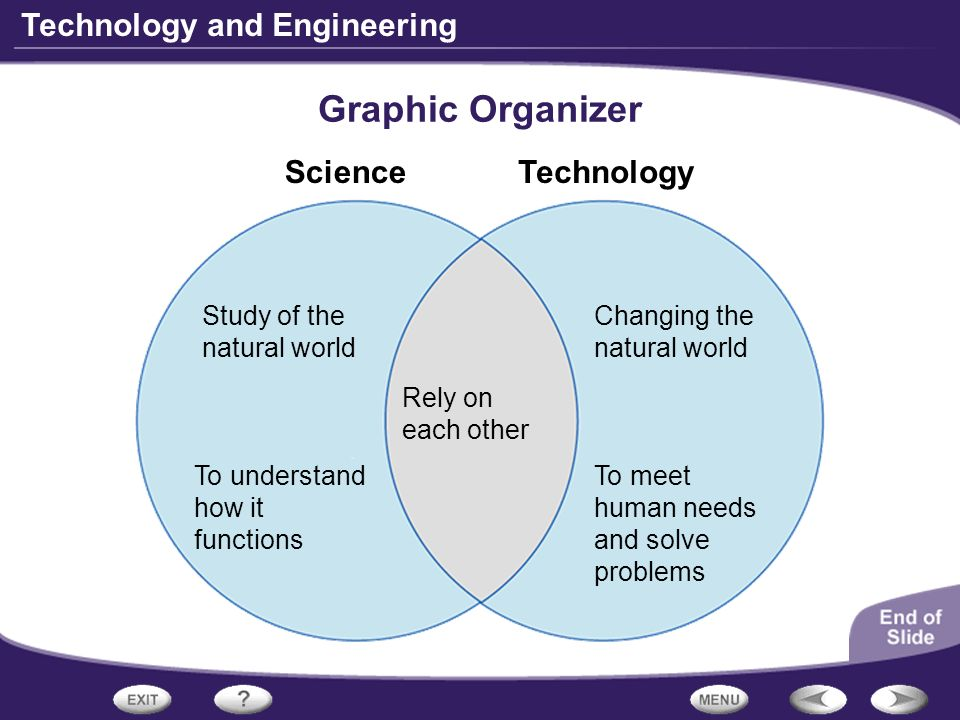Technology and Engineering Graphic Organizer ScienceTechnology Study of the natural world Rely on each other To understand how it functions Changing t