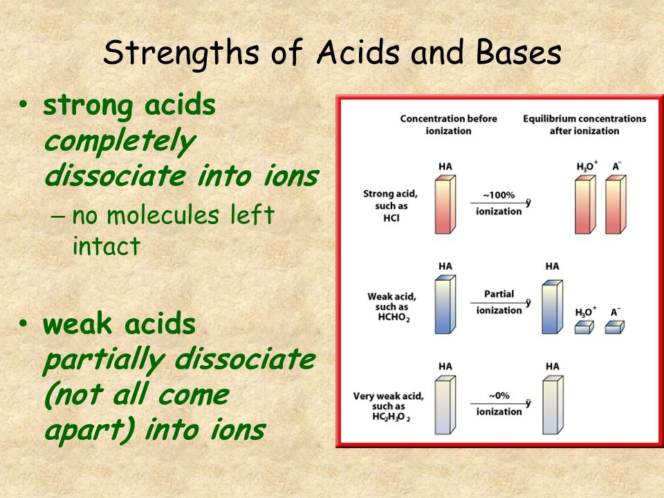 Strengths of Acids and Bases strong bases completely dissociate (come apart) into ions weak bases partially dissociate (not all come apart) into ions