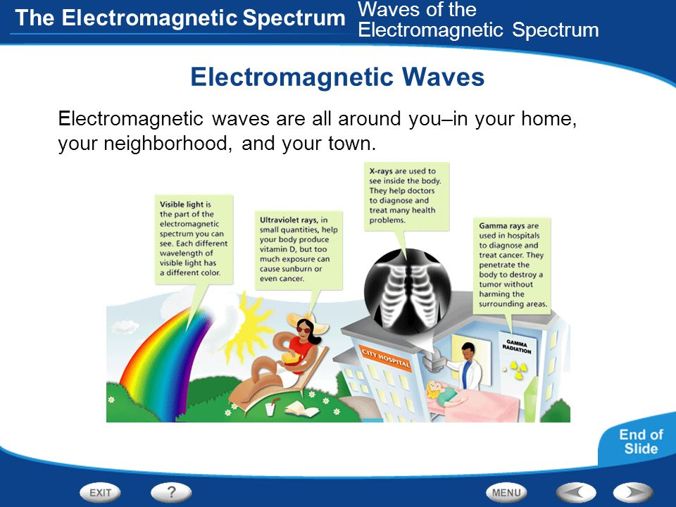 The Electromagnetic Spectrum Electromagnetic Waves Electromagnetic waves are all around you–in your home, your neighborhood, and your town. Waves of t