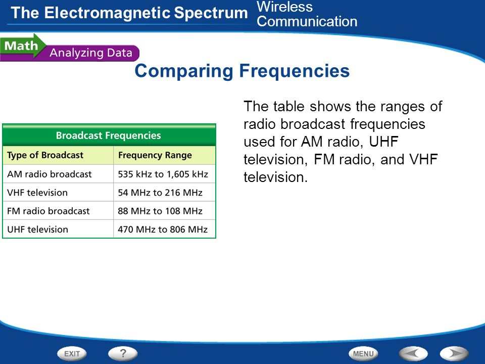 The Electromagnetic Spectrum Comparing Frequencies The table shows the ranges of radio broadcast frequencies used for AM radio, UHF television, FM rad