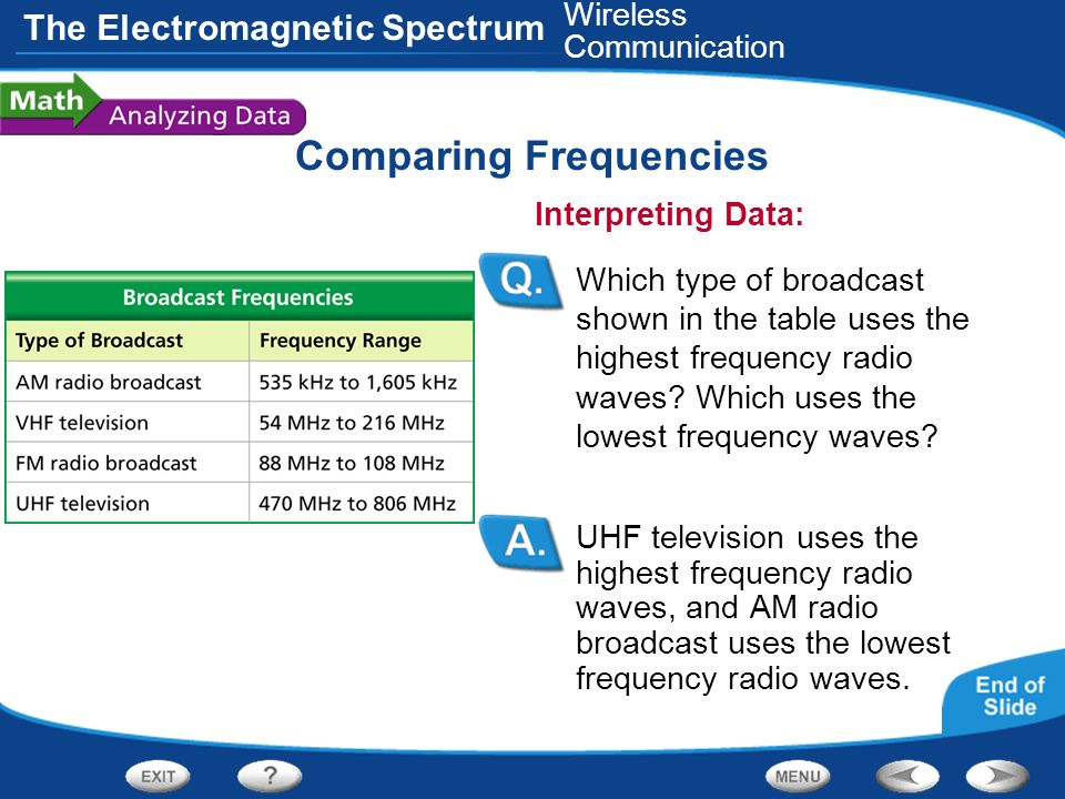 The Electromagnetic Spectrum Comparing Frequencies UHF television uses the highest frequency radio waves, and AM radio broadcast uses the lowest frequ