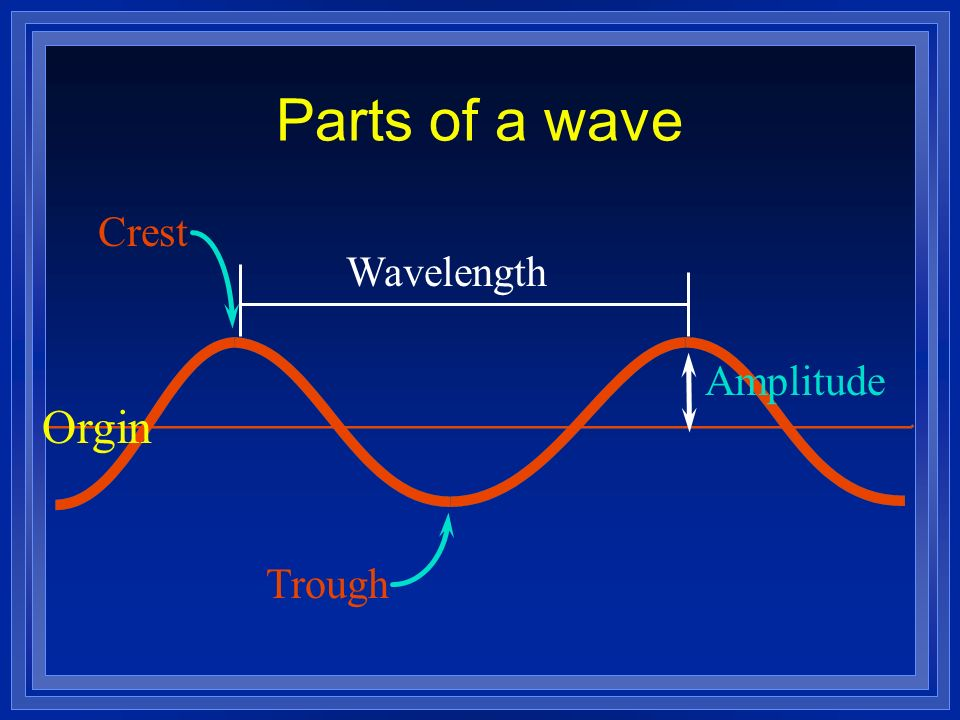 Parts of a wave Wavelength Amplitude Orgin Crest Trough