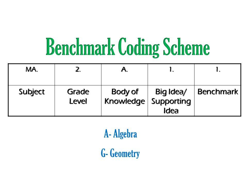 MA.2.A.1.1.Subject Grade Level Body of Knowledge Big Idea/ Supporting Idea Benchmark A- Algebra G- Geometry