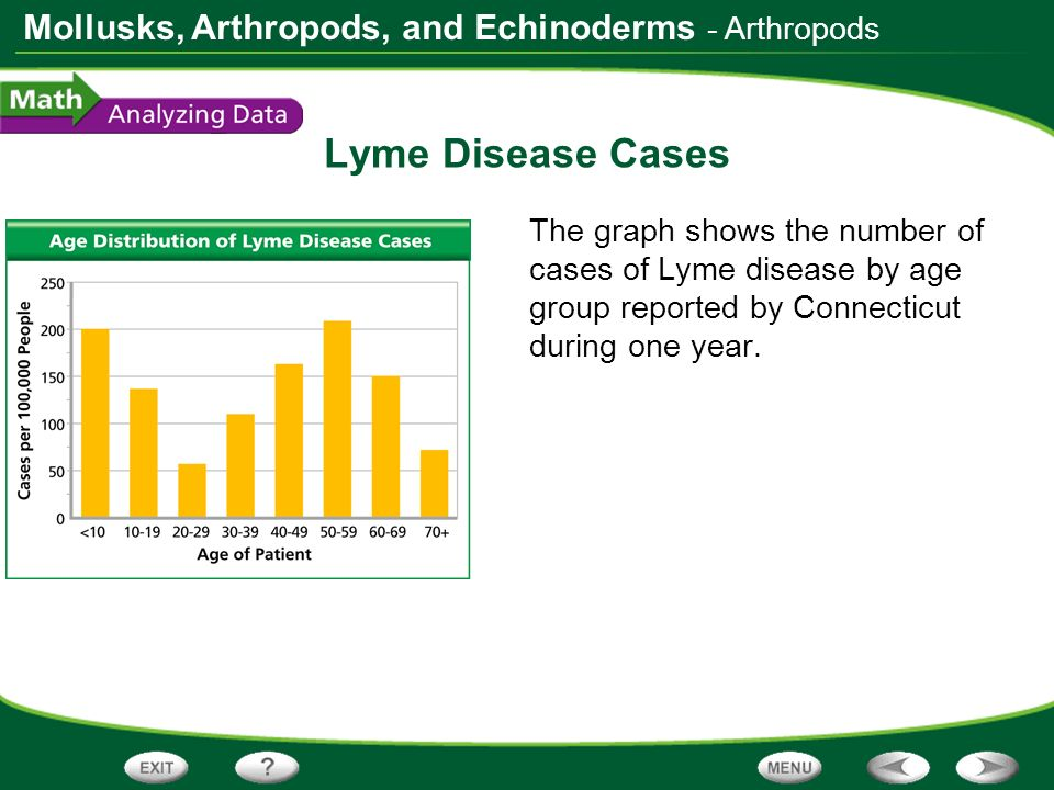 Mollusks, Arthropods, and Echinoderms Lyme Disease Cases The graph shows the number of cases of Lyme disease by age group reported by Connecticut duri