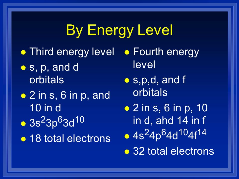 By Energy Level l Third energy level l s, p, and d orbitals l 2 in s, 6 in p, and 10 in d l 3s 2 3p 6 3d 10 l 18 total electrons l Fourth energy level l s,p,d, and f orbitals l 2 in s, 6 in p, 10 in d, ahd 14 in f l 4s 2 4p 6 4d 10 4f 14 l 32 total electrons