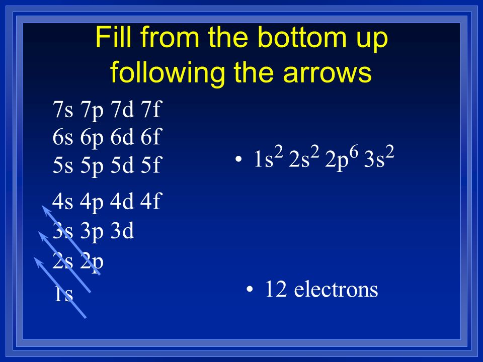Fill from the bottom up following the arrows 1s 2s 2p 3s 3p 3d 4s 4p 4d 4f 5s 5p 5d 5f 6s 6p 6d 6f 7s 7p 7d 7f 1s 2 2s 2 2p 6 3s 2 12 electrons