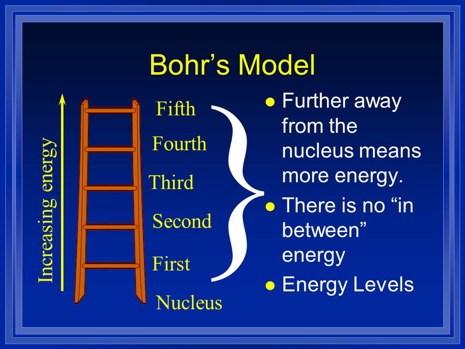 Bohrs Model Increasing energy Nucleus First Second Third Fourth Fifth } l Further away from the nucleus means more energy.