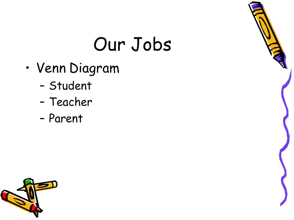 Our Jobs Venn Diagram –Student –Teacher –Parent