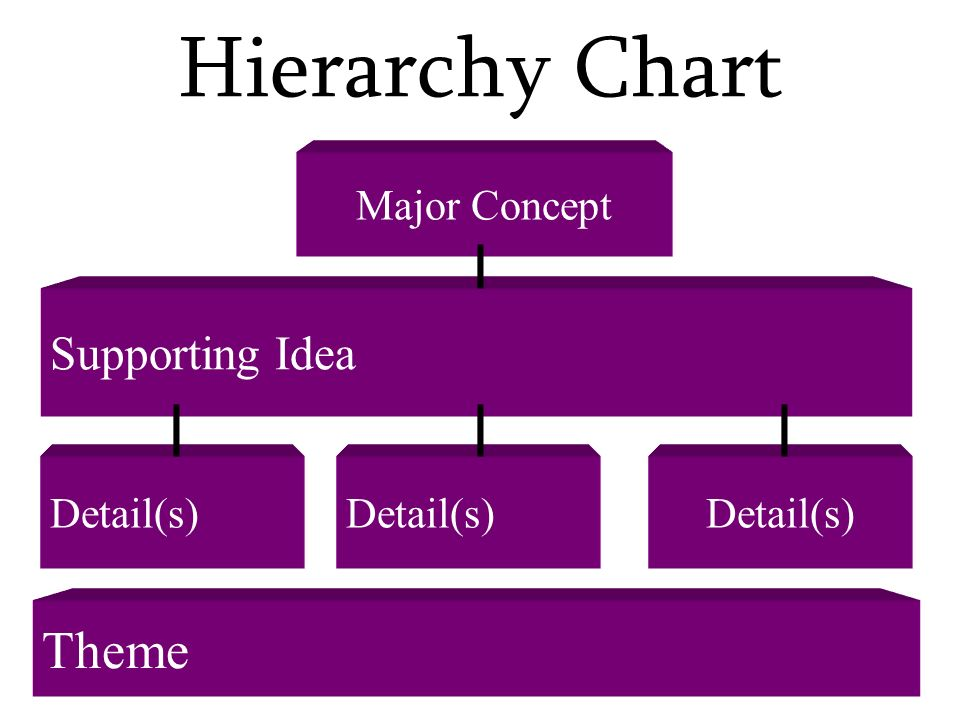 Hierarchy Chart Major Concept Supporting Idea Detail(s) Theme Detail(s)