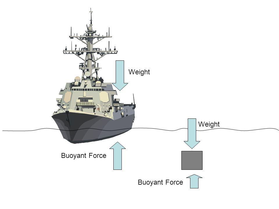 Weight Buoyant Force Weight Buoyant Force