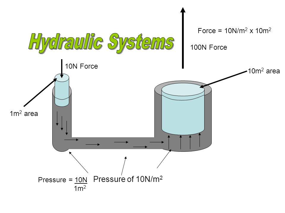 10N Force 1m 2 area Pressure of 10N/m 2 100N Force 10m 2 area Pressure = 10N 1m 2 Force = 10N/m 2 x 10m 2