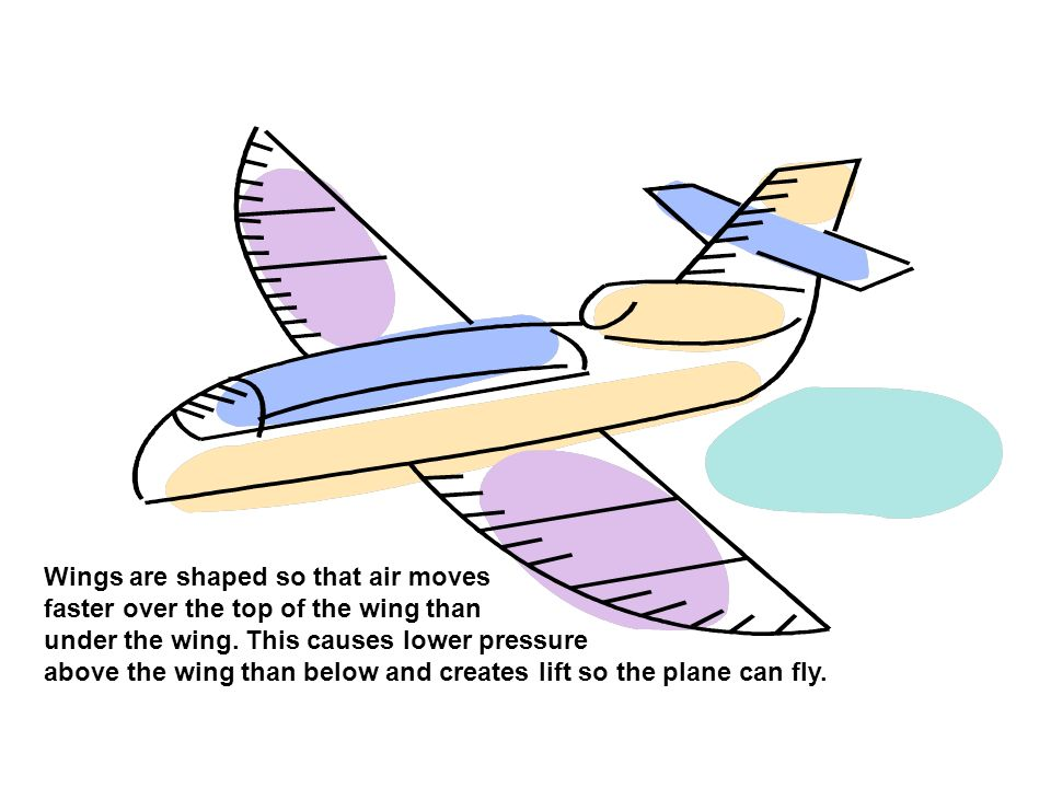 Wings are shaped so that air moves faster over the top of the wing than under the wing. This causes lower pressure above the wing than below and creat