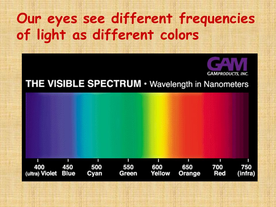 Frequency and wavelength high frequency = low wavelength and high energy