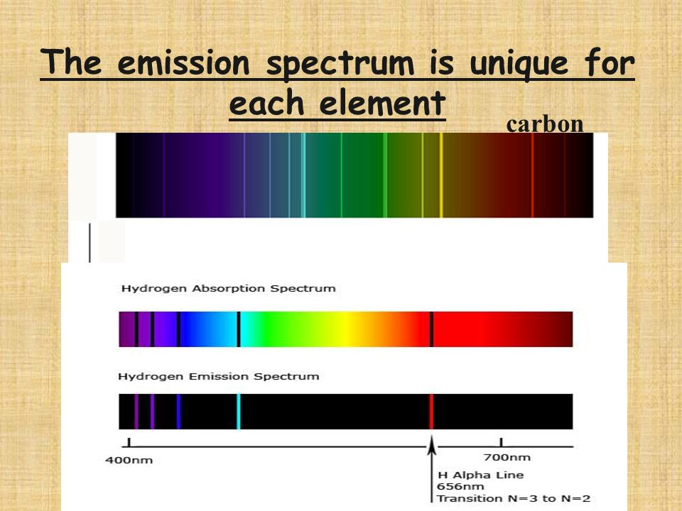 Electrons and Light Excited electrons release light called the emission spectrum of that element.emission spectrum