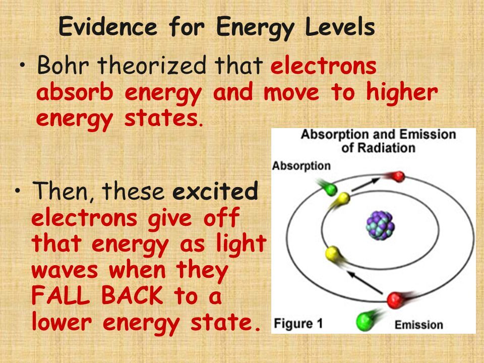 This space is called the electron cloud. The Electron Cloud Model Electrons take up little space but travel rapidly through the space surrounding the
