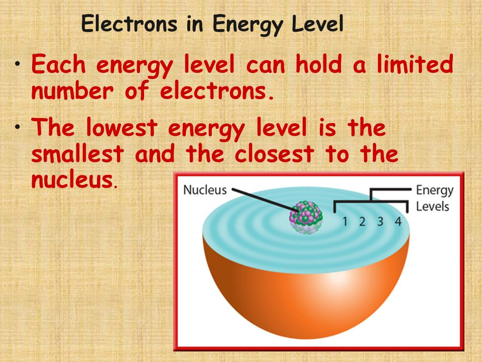 Evidence for Energy Levels Energy level - the region of space in which electrons can move about the nucleus Electrons have certain amounts of energy,