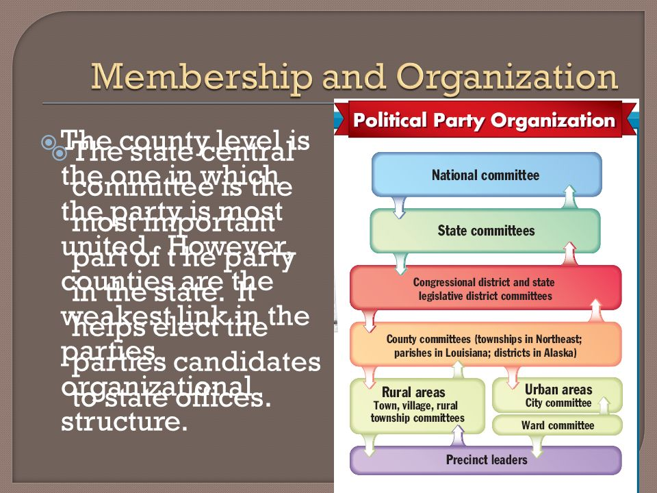 The county level is the one in which the party is most united. However, counties are the weakest link in the parties organizational structure. The sta