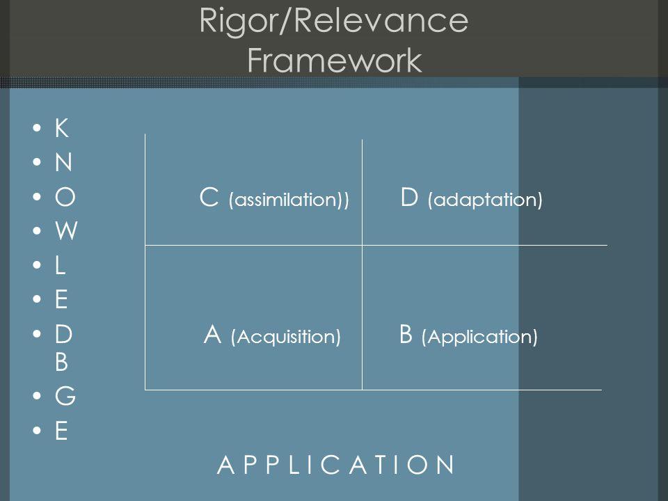 Rigor/Relevance Framework K N O C (assimilation)) D (adaptation) W L E D A (Acquisition) B (Application) B G E A P P L I C A T I O N