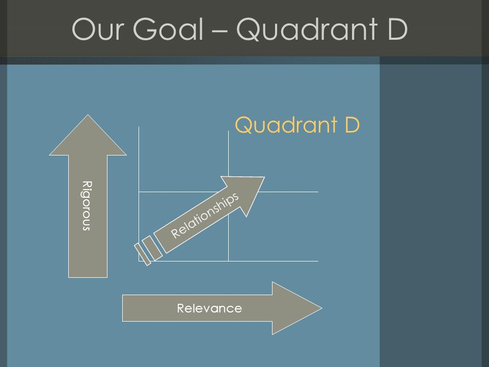 Our Goal – Quadrant D Quadrant D R i g o r o u s Relevance Relationships